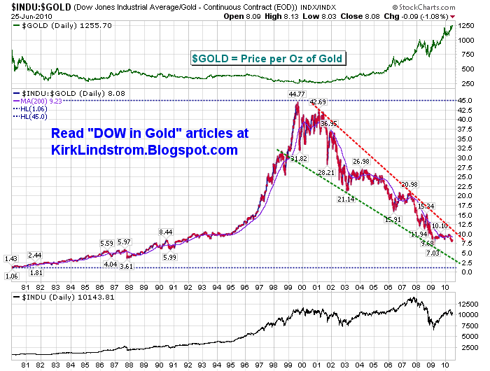DJIA/Gold Charts, Historical Data, Graphs and More
