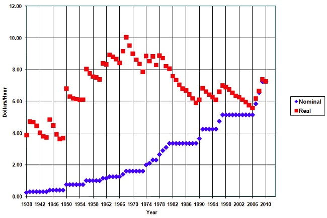 Graph of US Minimum Wage History